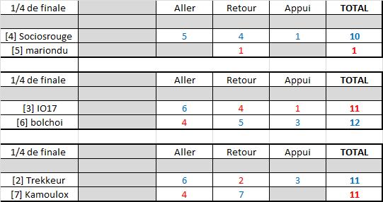 Résultats play-offs ligue B Rysult19