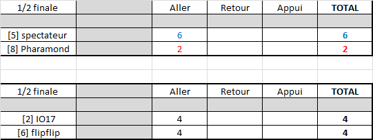 Résultats play-offs ligue A Rysult23