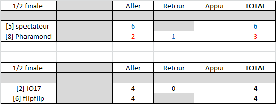 Résultats play-offs ligue A Rysult26