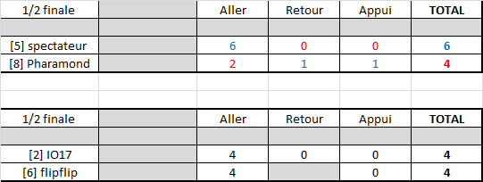Résultats play-offs ligue A Rysult28