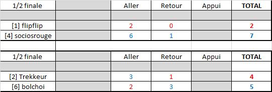 Résultats play-offs ligue B Rysult29