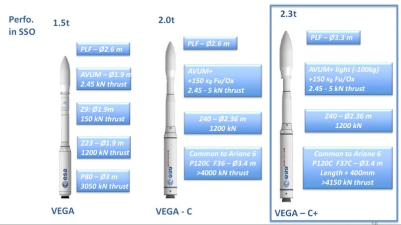 Vega - Le lanceur de l'ESA - Page 13 Vegac10