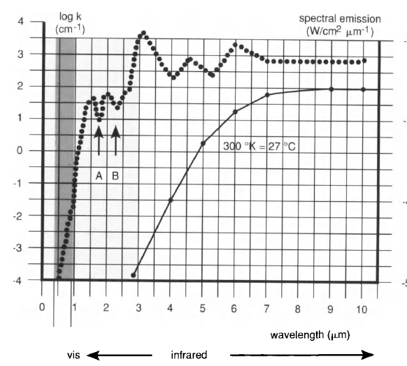 Principle of Design of a Cellular Eye Microt21