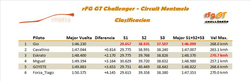 [CARRERA]2ª Carrera - Montmelo Clasi11