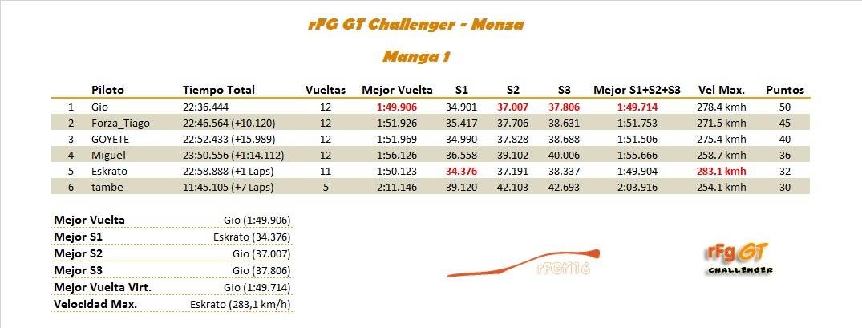 [RESULTADOS]1ª Carrera - rFG GT Challenger Manga_10