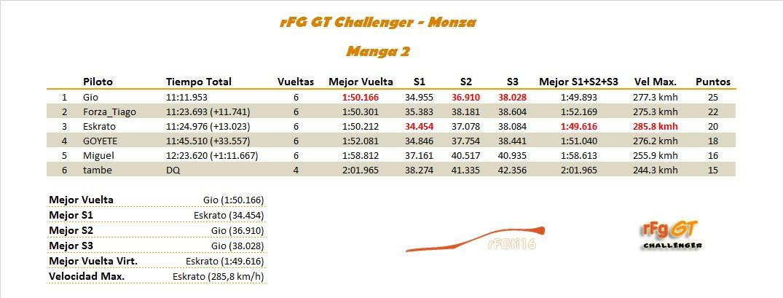 [RESULTADOS]1ª Carrera - rFG GT Challenger Manga_11