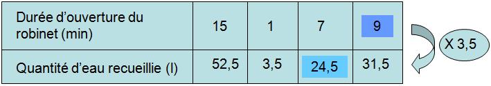 proportionalité Clipbo10