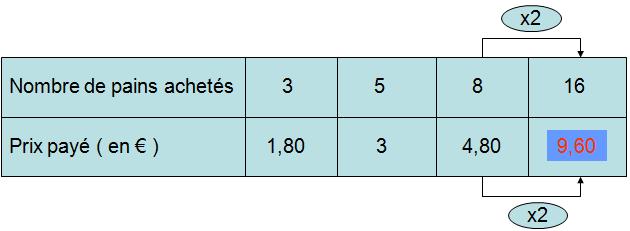 proportionalité Clipbo11