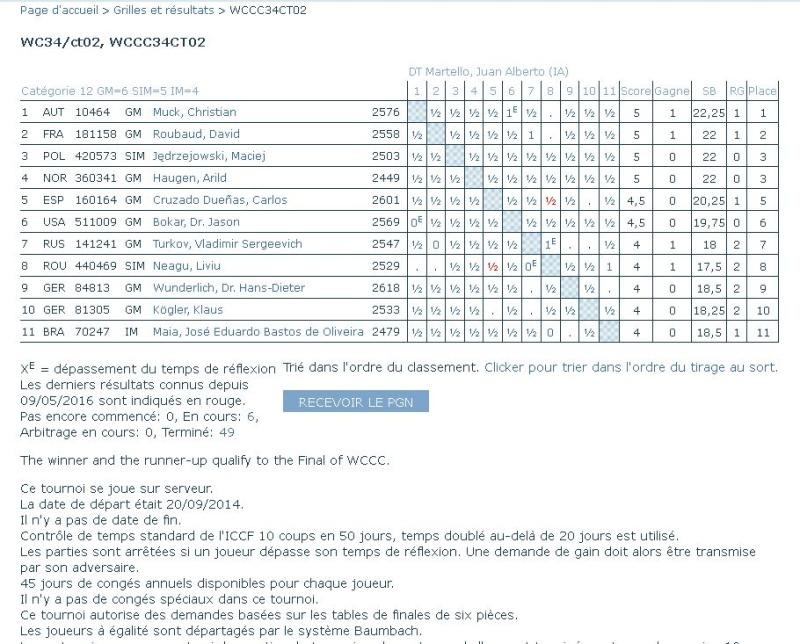 Les français dans le cycle du championnat du monde Neagu10