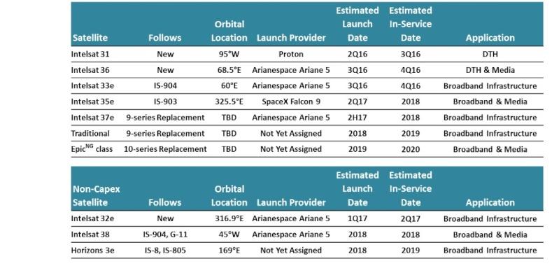 [SKYTEC] Novo satélite da SKY - Intelsat 32 (SKY Brasil-1) Satyli10