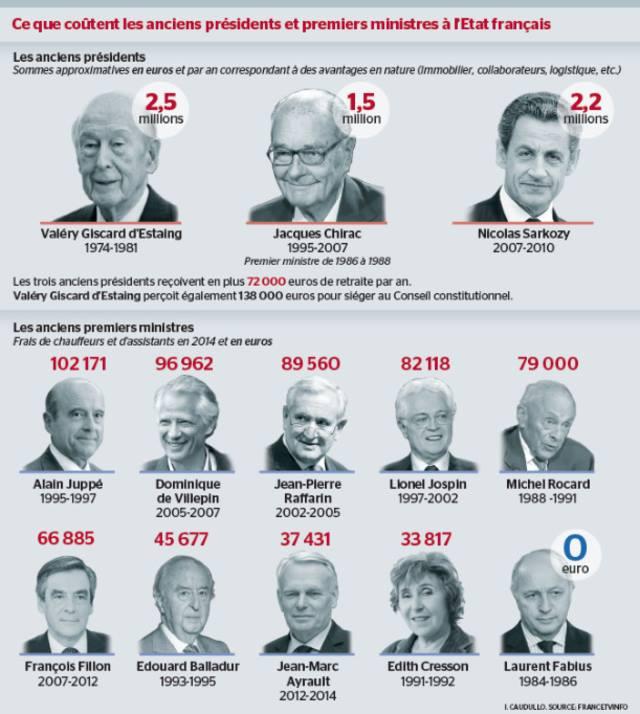 Ce que coutent les anciens présidents a l'état Français 13007210