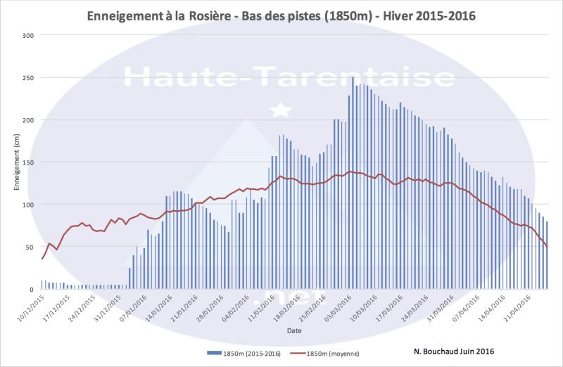 Historique de l'enneigement en Haute-Tarentaise - Page 4 16basl10