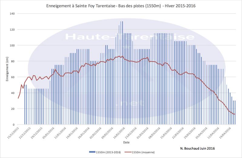Historique de l'enneigement en Haute-Tarentaise - Page 4 16bass10