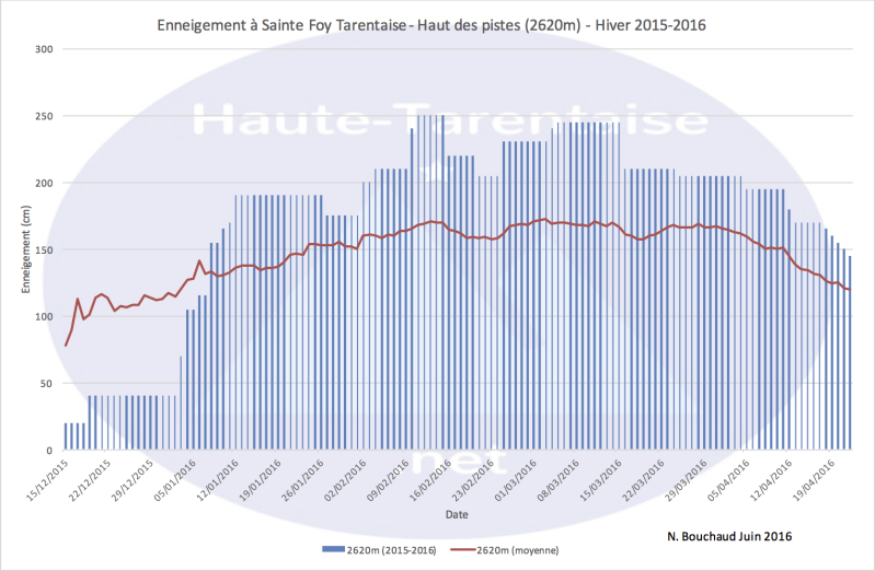 Historique de l'enneigement en Haute-Tarentaise - Page 4 16haut10