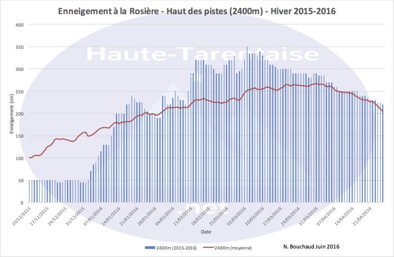 Historique de l'enneigement en Haute-Tarentaise - Page 4 16haut11