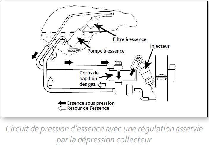 Mise en service pompe à essence en phase de demarrage Pompe10