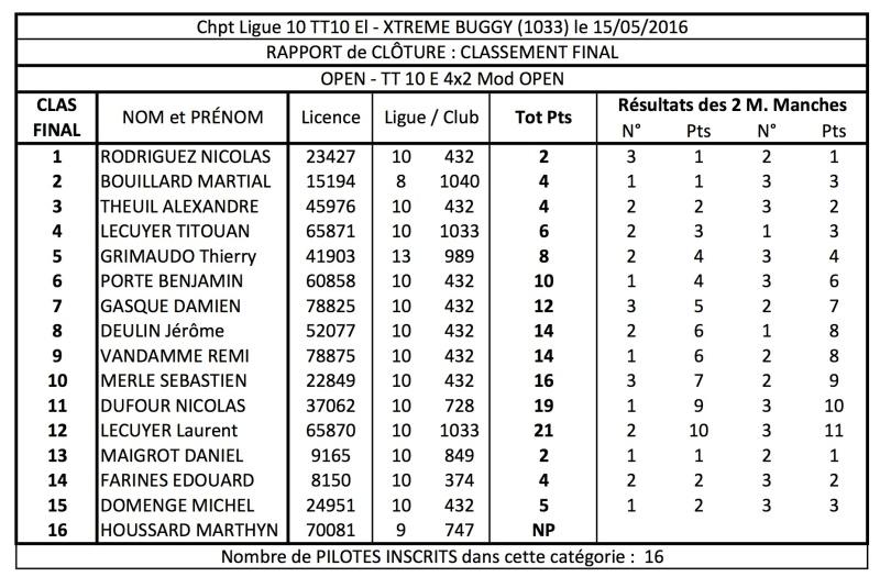 Ligue 10 - 3ème manche TT 1/10 Elec le 15 Mai 2016 à La Brillanne (1033) 4x2_mo10