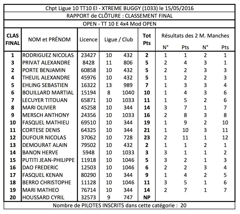 Ligue 10 - 3ème manche TT 1/10 Elec le 15 Mai 2016 à La Brillanne (1033) 4x4_mo11