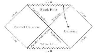 Gauri negre - Black holes Pen10