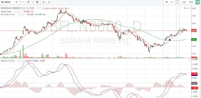 BAIRAHA FARMS PLC (BFL.N0000)  - Page 11 Bfl310