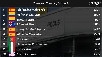 Courses (Démo) Top10