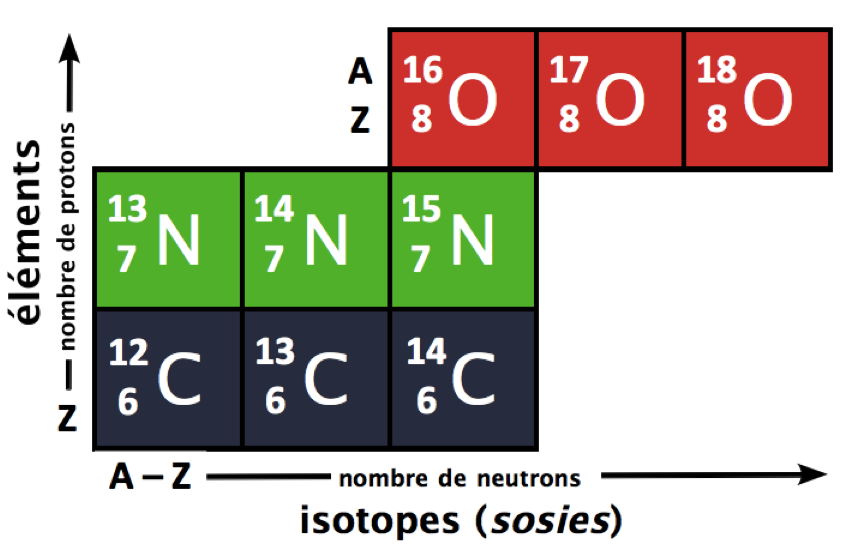 ISOTOPES   -   CHIMIE Isotop11