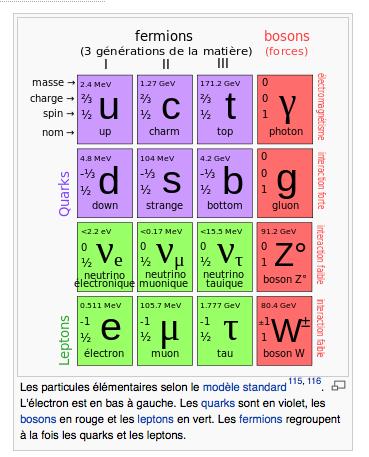 LISTE  -  LEXIQUE  -  PARTICULES  ÉLÉMENTAIRES  -  HydroLAB Partic10