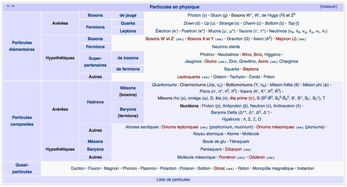 LISTE  -  LEXIQUE  -  PARTICULES  ÉLÉMENTAIRES  -  HydroLAB Toutes10