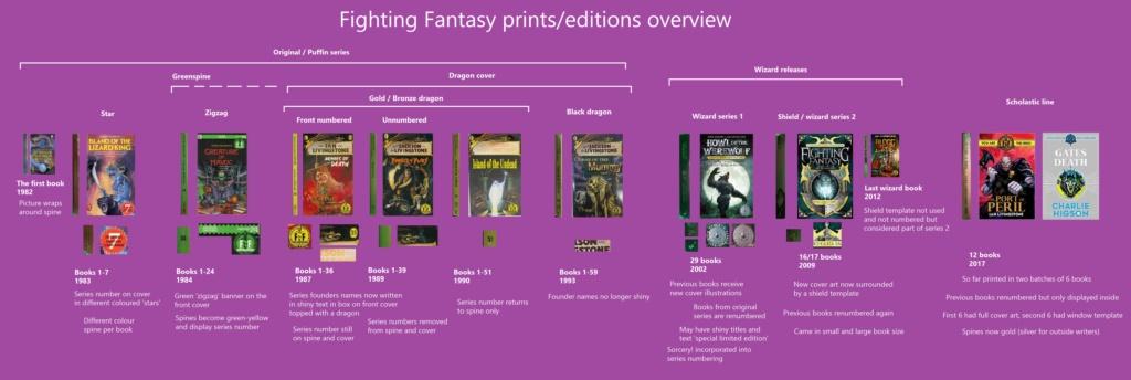 Les différentes versions des DF - Page 2 Editio12