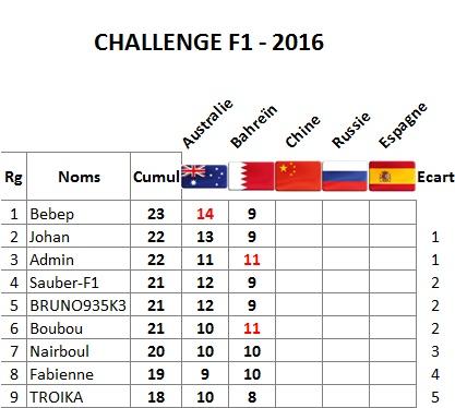Classement Challenge F1 2016 Bahrei10