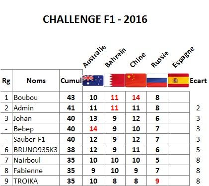 Classement Challenge F1 2016 Sotchi10