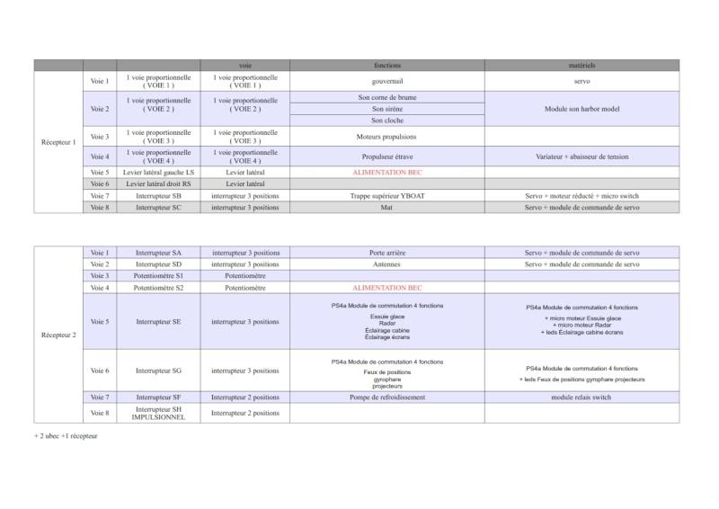 TAMAR speedline 1/12 de jeannot41000 - Page 2 Comman10