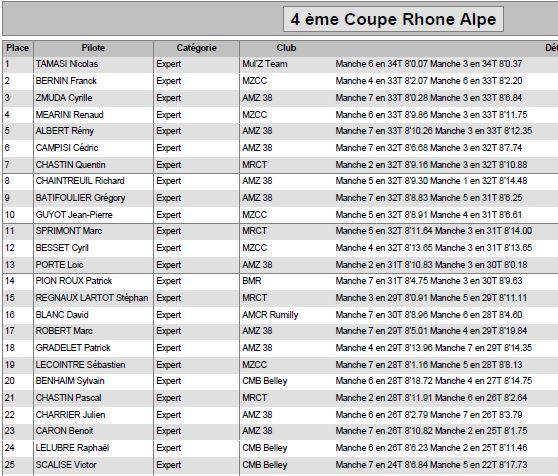 4 édition de la COUPE RHONE ALPES 24 avril 2016 - Page 2 Expert10