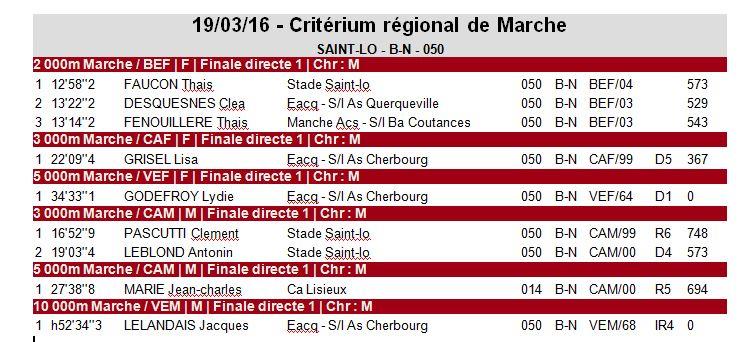 Critérium basse Normandie - Saint Lo - 19 Mars 0_bn10