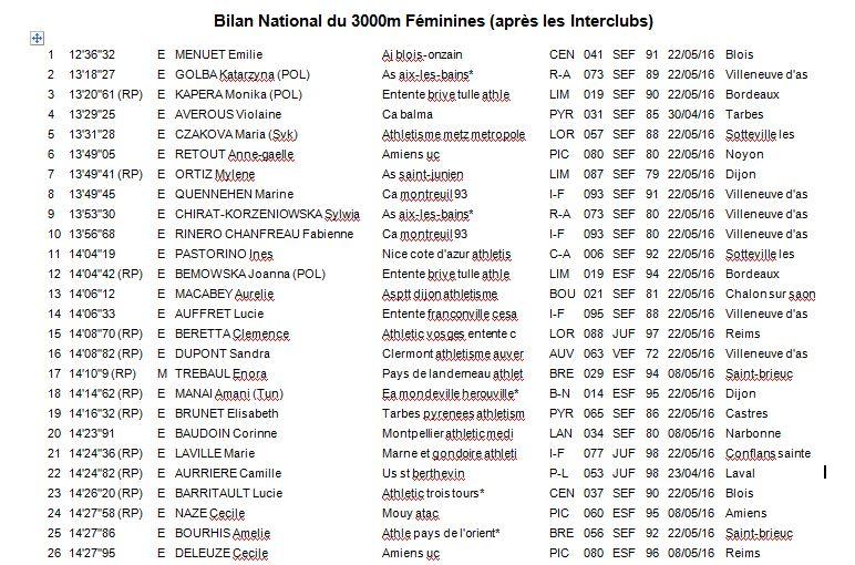 Bilan National du 3000m Féminines (après les Interclubs) 0_f_110