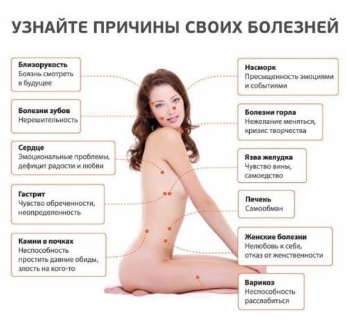 Проекция психосоматических проблем на тело человека 10294610