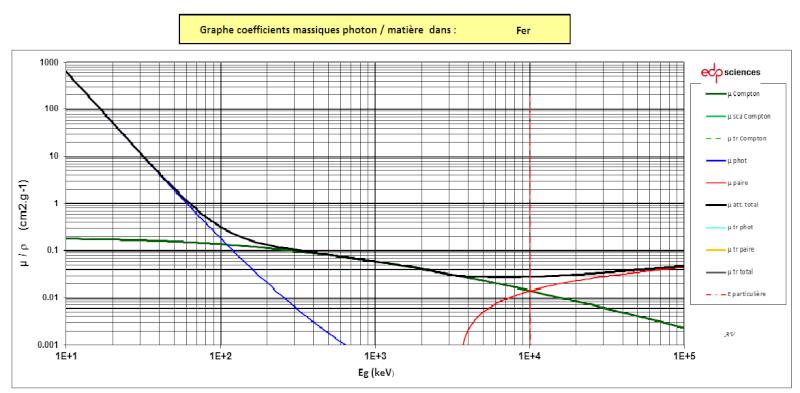 coefficient de réflexion paroi accélérateur Fer10