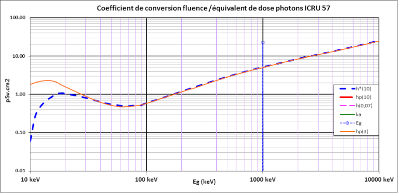 kerma vs H*(10) Hp310