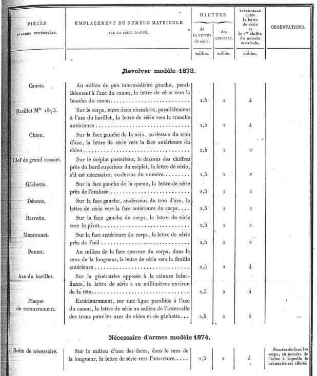 Revolver 1873 : Numérotation et problèmes - Page 5 187312