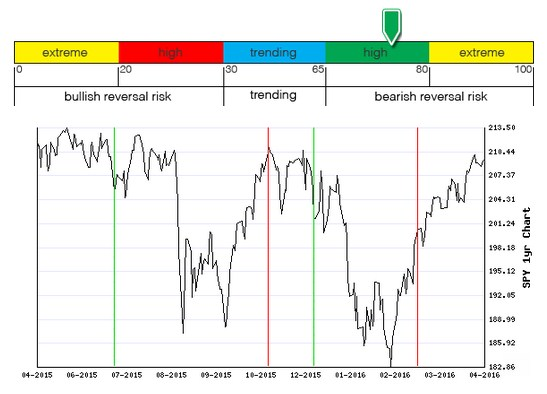 Stocks Trade Signals - Page 6 B111