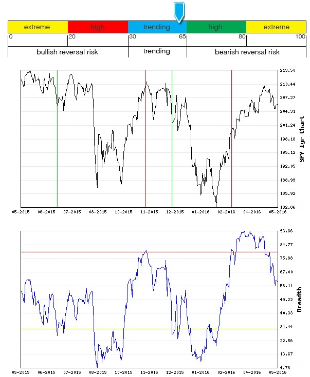 Stocks Trade Signals - Page 6 Breadt14