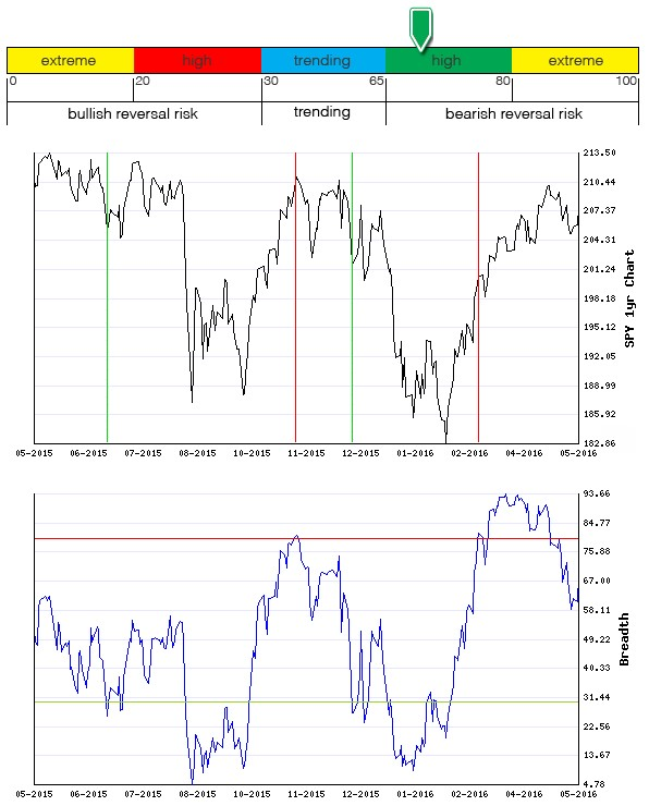 Stocks Trade Signals - Page 6 Breadt15