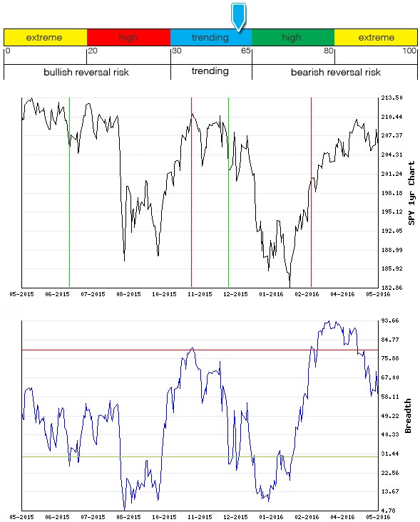 Stocks Trade Signals - Page 6 Breadt16