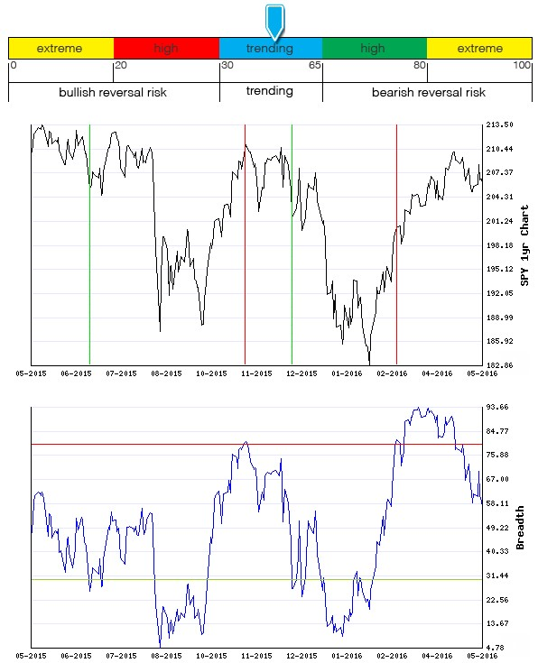 Stocks Trade Signals - Page 6 Breadt17