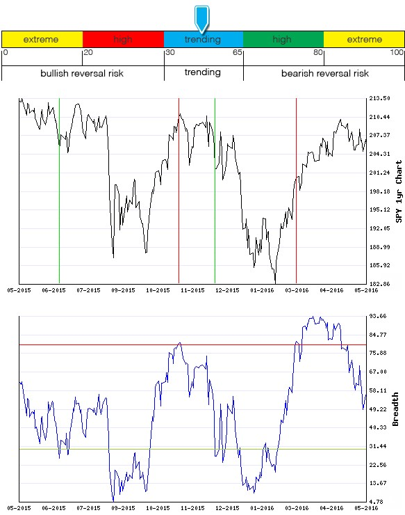 Stocks Trade Signals - Page 6 Breadt18