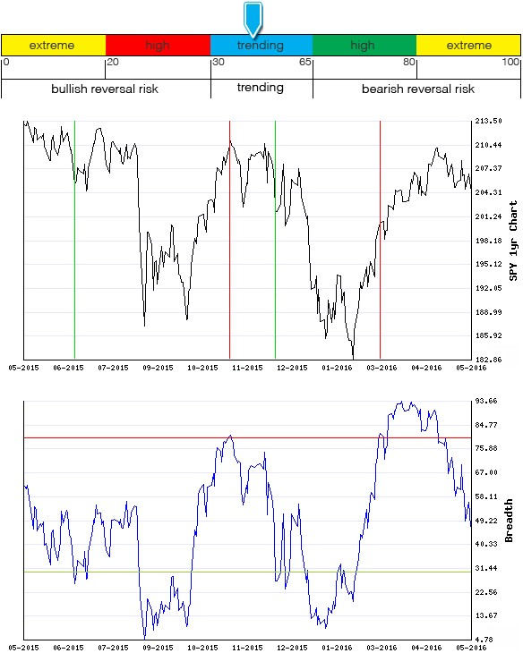 Stocks Trade Signals - Page 6 Breadt19