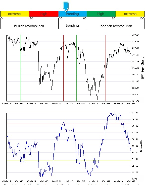 Stocks Trade Signals - Page 6 Breadt20