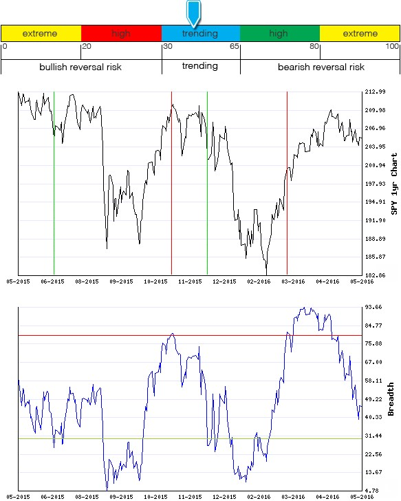 Stocks Trade Signals - Page 6 Breadt21
