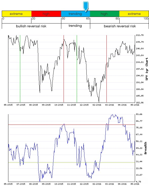 Stocks Trade Signals - Page 6 Breadt22