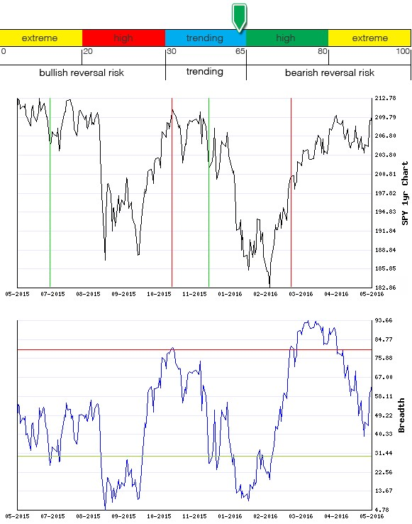 Stocks Trade Signals - Page 6 Breadt23